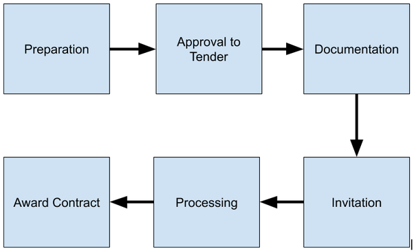 What is tendering process? - Quora