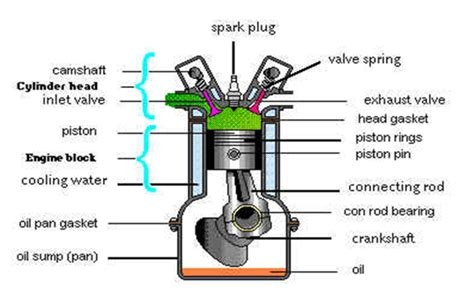 Why does a gas engine backfire? - Quora