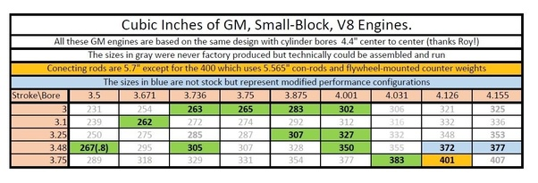 What are the different sizes of all the small-block V8 engines made