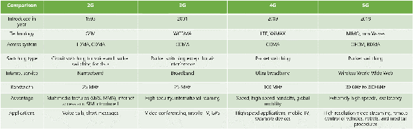 How do 2G 3G 4G work? What role does frequency play here