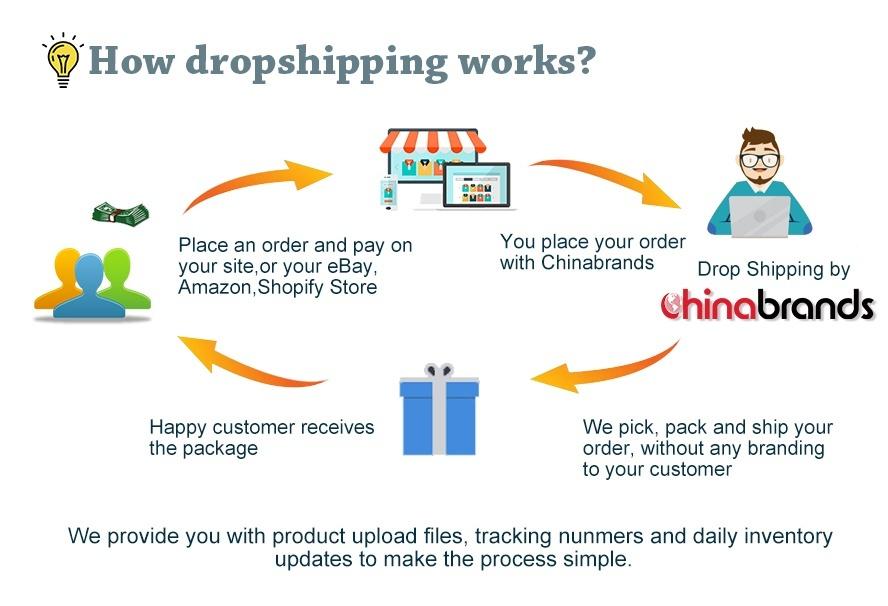 How To Make Money With Ebay Affiliate Program Gearbestcom Dropshippharma Deko Plc
