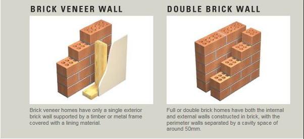 How does a wooden frame help keep a brick structure stable? - Quora
