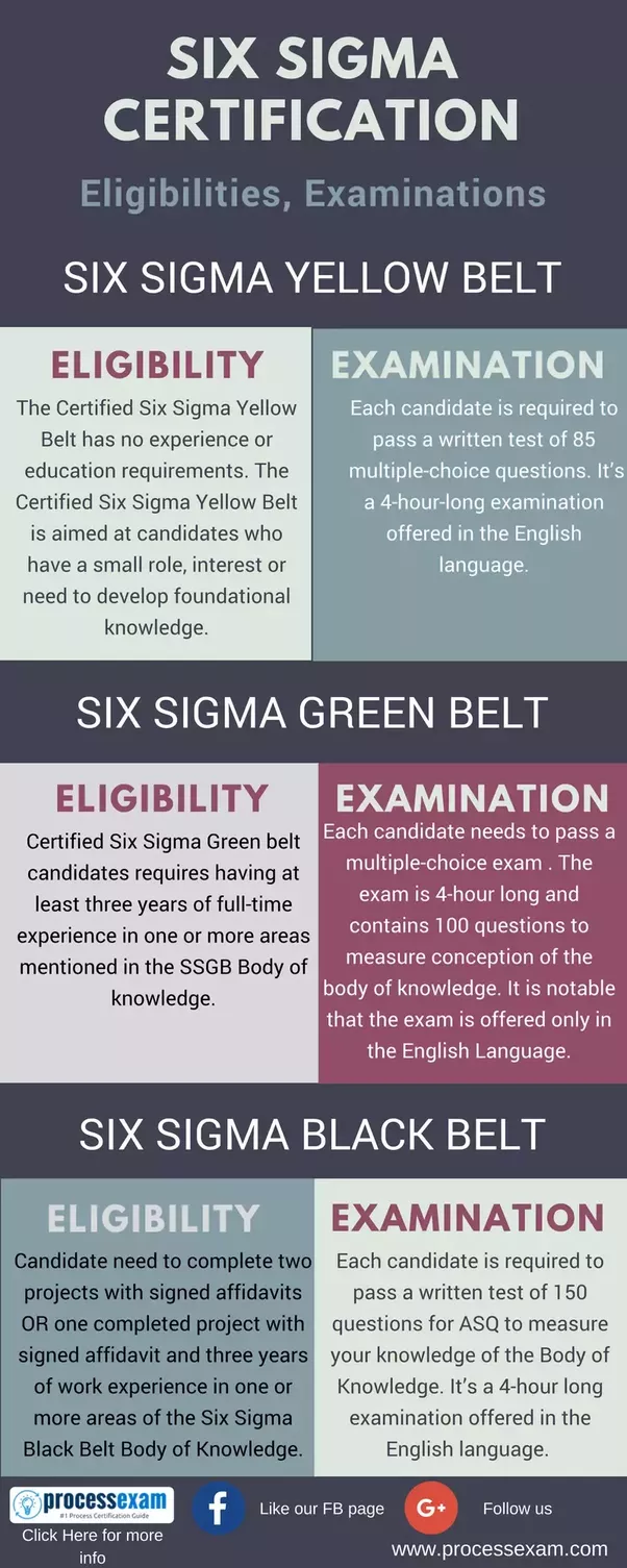 What Is The Eligiblity Criteria To Do Six Sigma Certification Quora