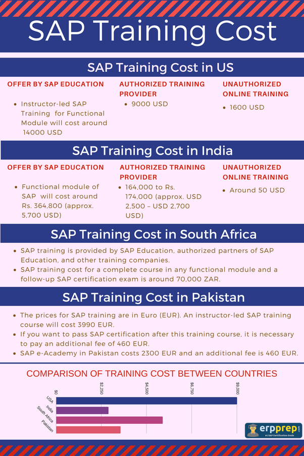 What Is An Sap Certification And Sap Global Certification How Much