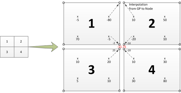 In finite element method, how is stress related to nodes
