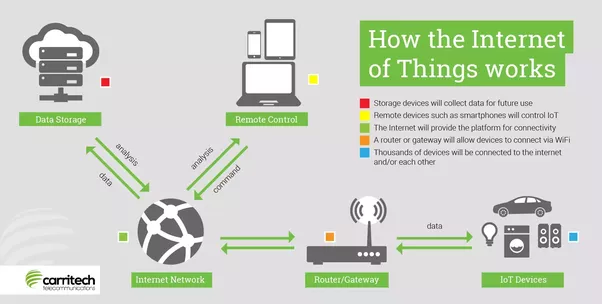 What are some examples of Internet of Things(IoT) used in ...