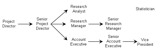 Below Are Example Marketing Research Job Descriptions And The Typical  Salary Range For Common Positions Within The Market Research Industry. Job  Title