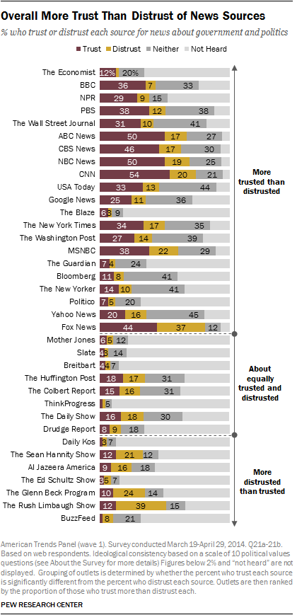 How does your favorite news source rate on the 'truthiness' scale? Consult  this chart
