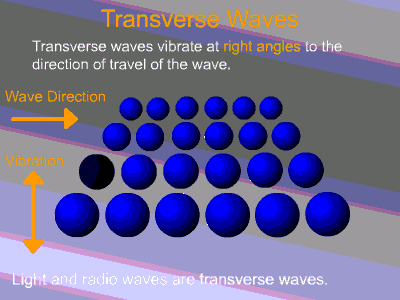 What Is The Difference Between A Wave And A Vibration Quora