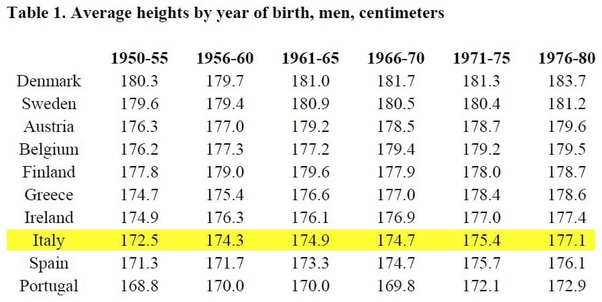 A average of man height Average Height