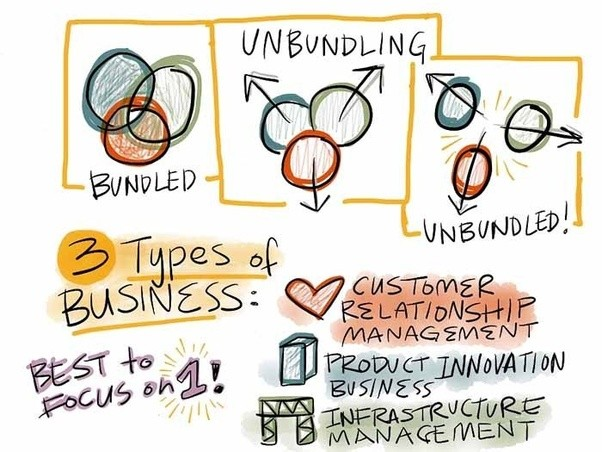 unbundled business models arms focus ip Unbundling, also known as the a la carte fee model, is increasingly in the spotlight due to its use by legacy and budget airlines according to the survey, 14 percent of respondents expect that unbundling-based business models will be one of the most frequent experimentations in the.