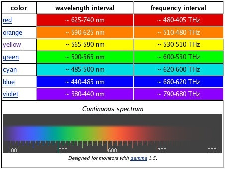 how do different light wavelengths affect This refracts the light, and each color has a different wavelength that causes it to refract (bend) at a different angle, producing the rainbow effect which we often label roy g biv blue light has the shortest wavelength and the highest energy, so it is refracted the most.