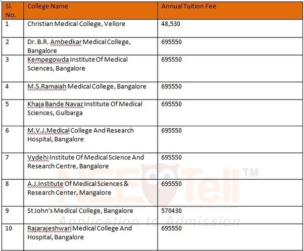 Which private MBBS colleges have a low fee structure? - Quora