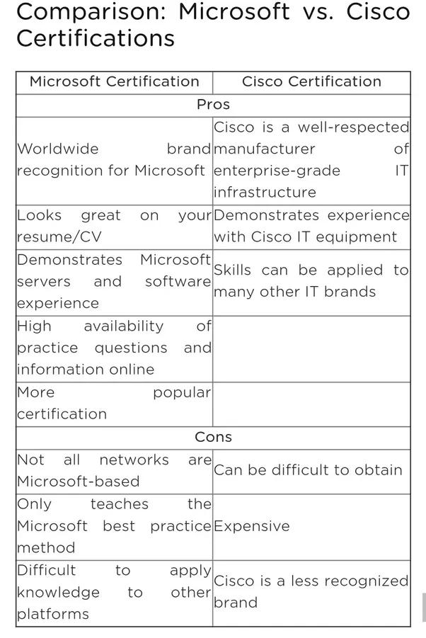 Which Certification Is More Valuable In Networking Cisco Or
