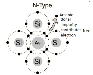 electron from this energy level to cb such an impurity level which donate electron to cb is called donar level and column v impurities in si and ge are