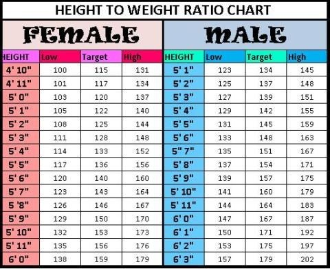 What Should Be The Weight For A Girl Whose Height Is 57 Or 58