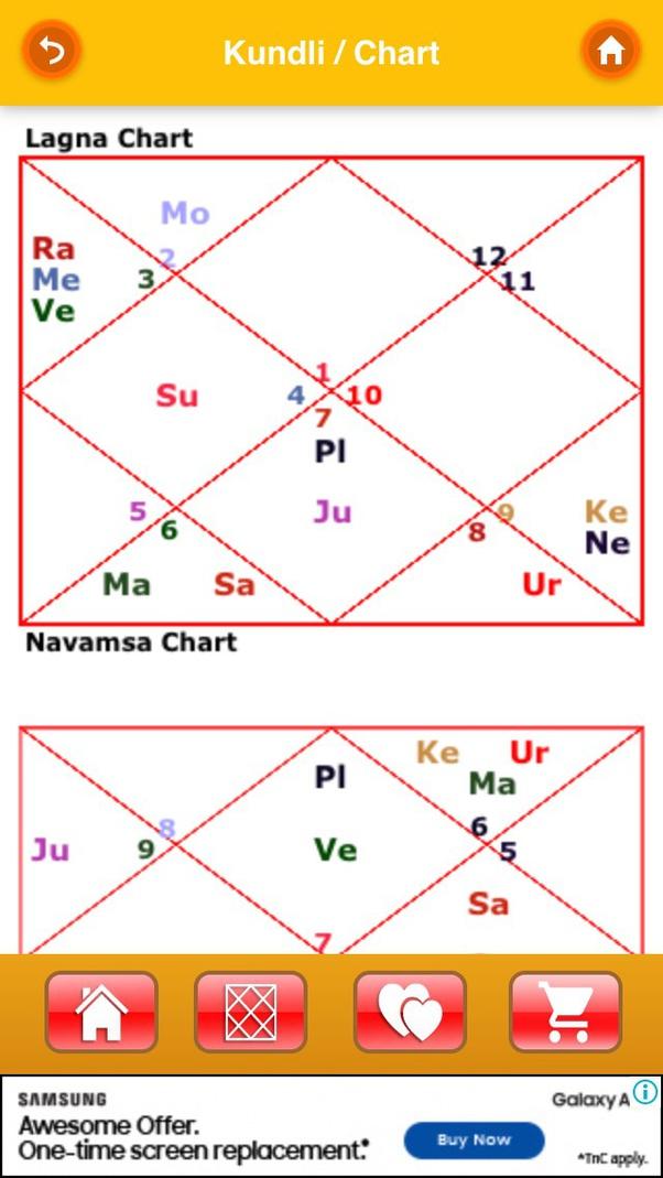 Rich wife vedic astrology calculator