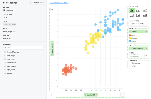 How to generate charts from user data in a PostgreSQL database - Quora