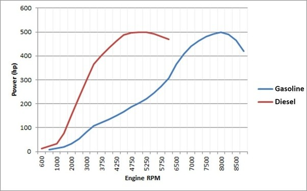 petrol engines  higher horsepower  torque  accelerate faster  diesel