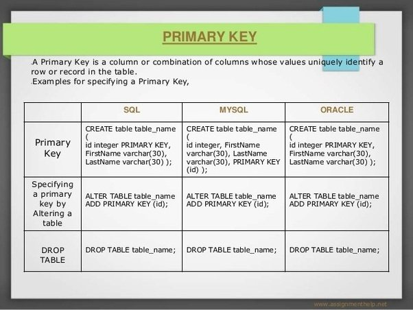 primary key foreign relationship in oracle