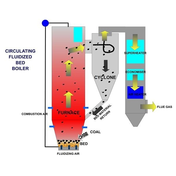 How do fluidized bed boilers work? - Quora