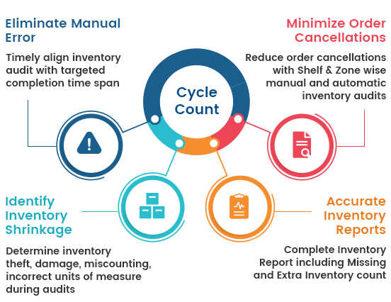 What Is The Cycle Count In A Warehouse Management System Wms