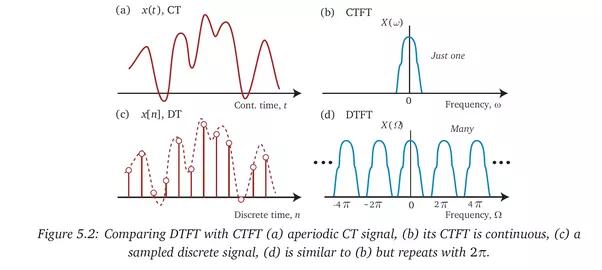 Fast Fourier Transform MATLAB Implementation
