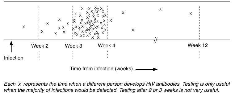 What is the latest on the HIV test window period? - Quora