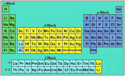 What is the indian way to learn periodic table quora indeed as john emsley notes in his invaluable book natures building blocks an az guide to the elements mendeleyev never accepted that electrons came urtaz Gallery