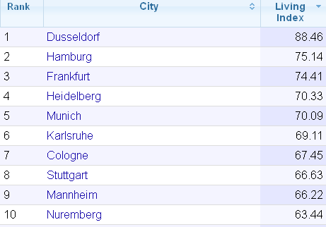 Cost Of Living Estimates That The Average Monthly Disposable Salary (Net  After Tax) In Germany Is Around 2,158.88 U20acBUt Itu0027s Depends On Which City  You Want ...
