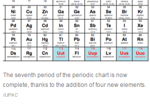 What is the longest period in the periodic table quora indeed been synthesised has come from the international union of pure and applied chemistry iupac completing the seventh row of the periodic table urtaz Choice Image