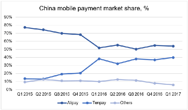 Is WeChat payment more popular than Alipay? - Quora