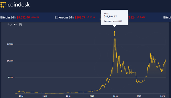 What was the highest Bitcoin price in history? - Quora