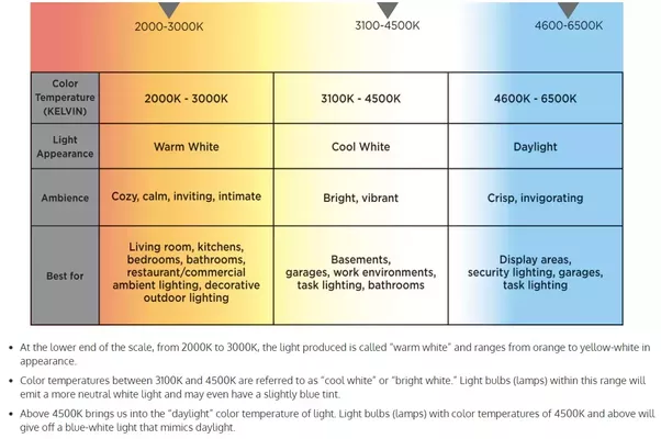 Which Color Range In Cfl Bulb Should I Buy To Light My
