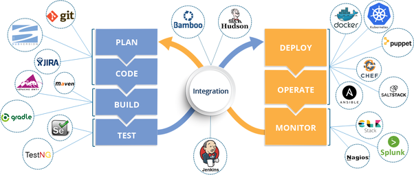 Which are the best devops tools i can learn for a better future quora below is an image which will give you an idea about the stages and the tools to be used at different stages in devops urtaz Image collections