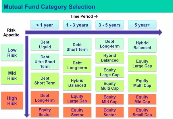 Is it good to invest in mutual funds-9210