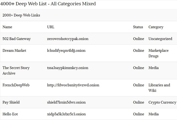 Where can I find deep web websites list? - Quora