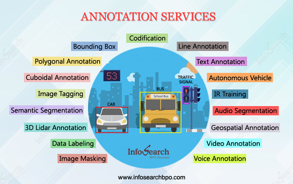 What are the different types of image annotations? - Quora