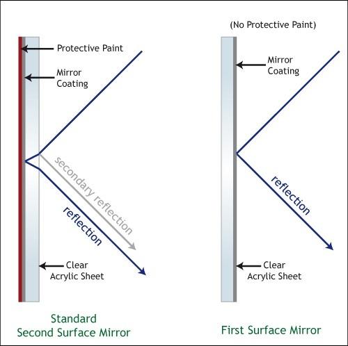 Convex Mirror Diagram