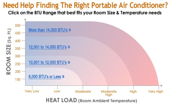 How to calculate the cooling capacity of air conditioner - Quora