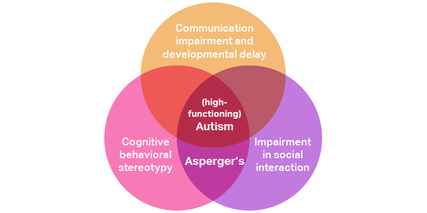 are high-functioning autism and asperger's the same ... diagram of asd diagram of lily of the valley