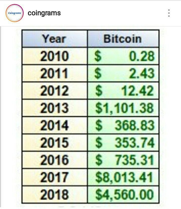 should i hold bitcoin or sell