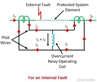 What is differential relay quora the operating coil of an overcurrent relay is connected across the current transformer secondary circuit shown in the figure below asfbconference2016 Gallery