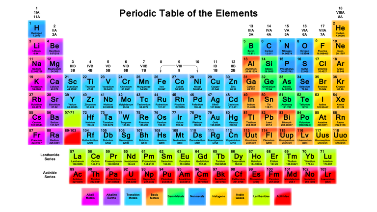 the vertical columns groups of the periodic table are arranged such that all its elements have the same number of valence electrons