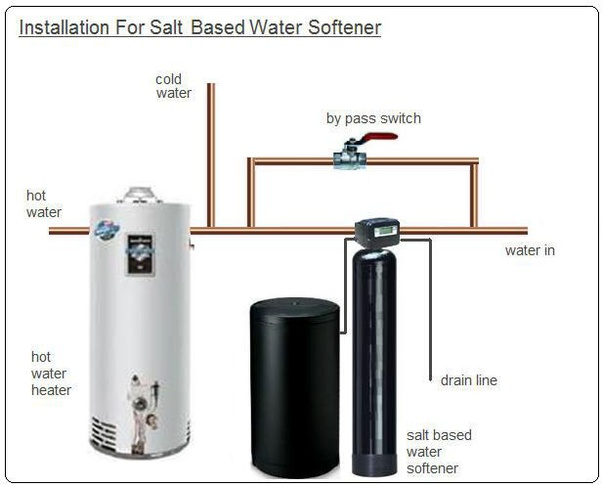 Water Softener In A Pre Plumbed House