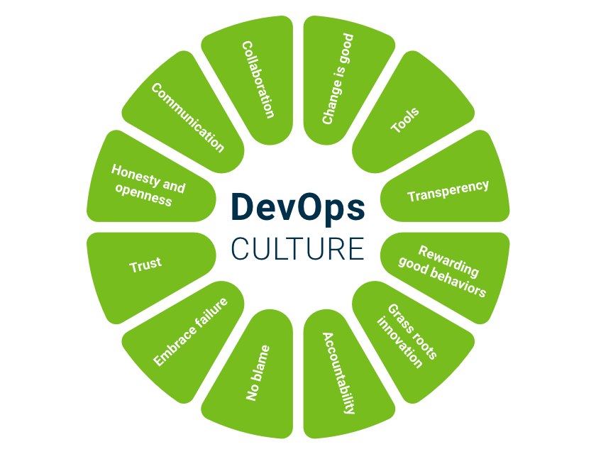 Why do we need DevOps? - Quora