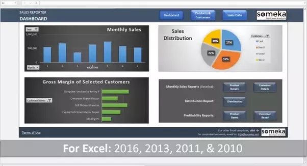 Which Is The Best Daily Sales Report In Excel Quora