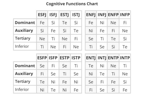 Is it possible to change back and forth from an ENTJ to an