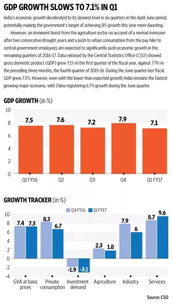 indian economic slowdown