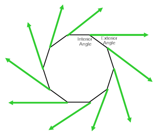 What is the sum of angles of a convex polygon whose number of sides